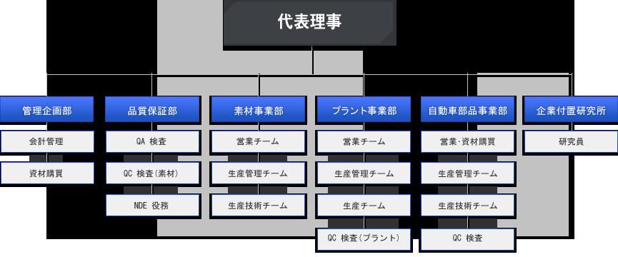 organize_ja